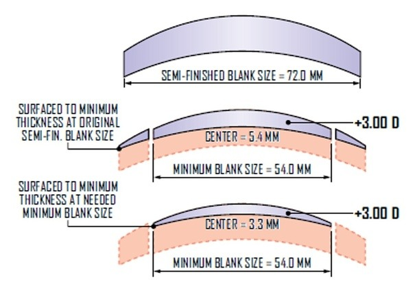Image result for Minimum Center Thickness (Or Edge Thickness) glasses