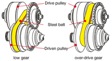 diagram of cvt what is a cvt? - quora