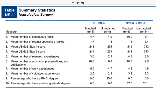 How much should I score in USMLE to get neurosurgery