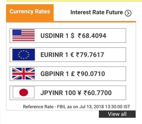 Today S Currency Rate For 1 68 40 Inr