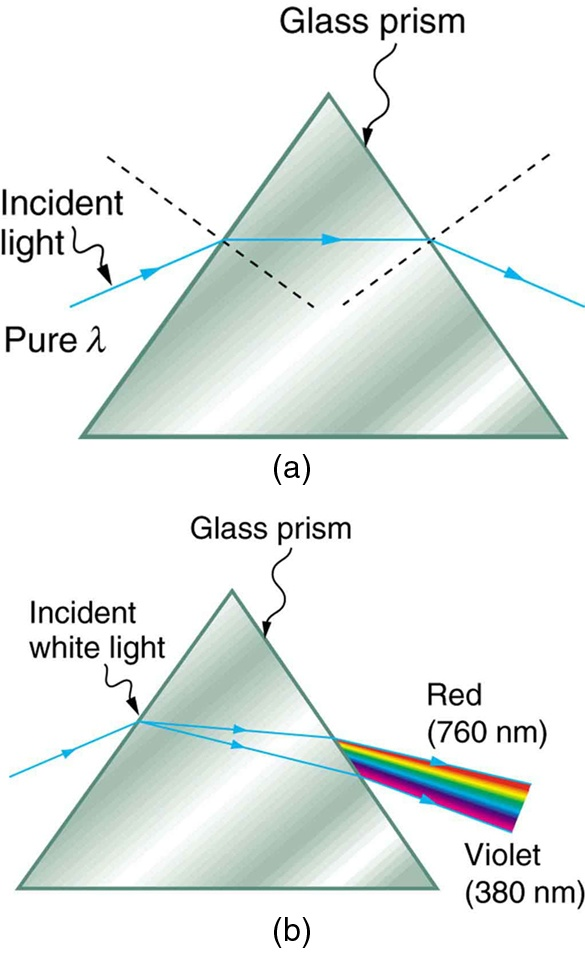 What happens when blue coloured light passes through a glass