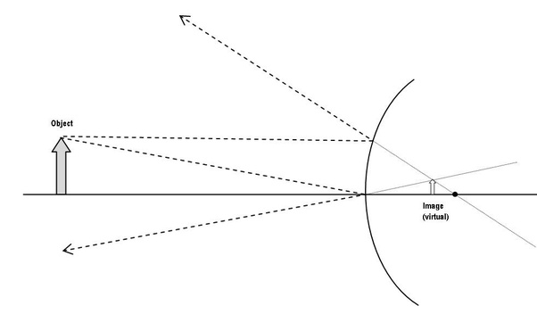but by reversing the rays in the diagram below, where a virtual object  (rays that would converge into a real image) replaces a virtual image,