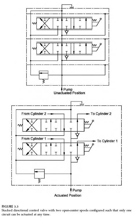 What Is The Use Of A Float Centred 4 3 Solenoid Valve And Is It Necessary To Use A Counter Balance Valve For The Same When Used In A System Quora