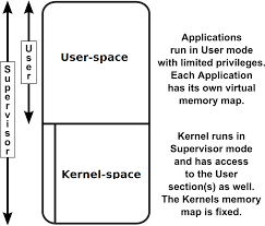 What is the difference between user space and the kernel space? - Quora