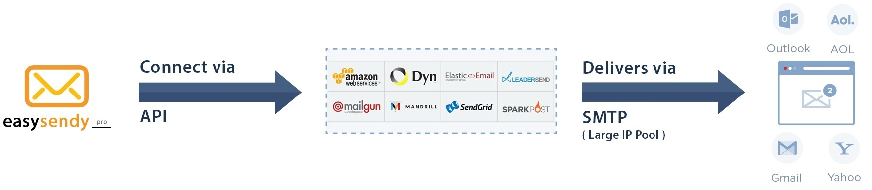 Which is the best email marketing tool or software to send
