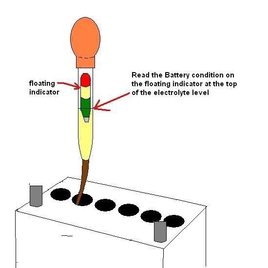 Car Battery Dead Cell Test