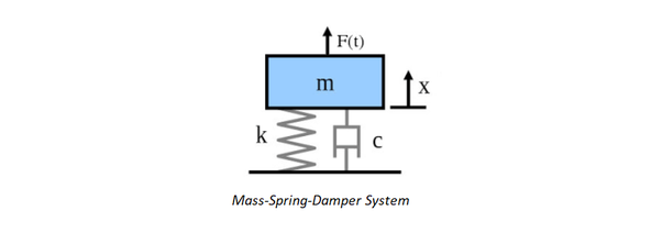 What Is The Difference Between Damper Shock Absorber And