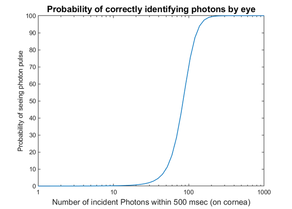 Can the human eye see a single photon? - Quora