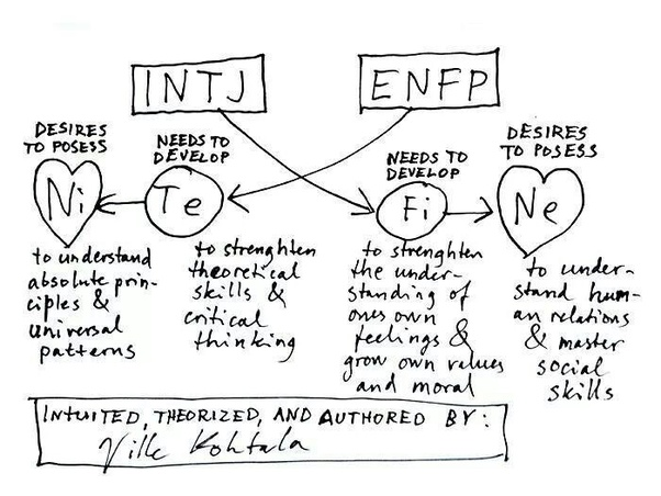 Do ENFPs prefer an INTJ-A or T when it comes to a
