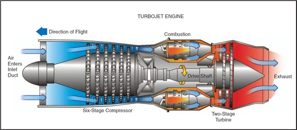 jet engine diagram what is the difference between the propeller    jet     turbojet  what is the difference between the propeller    jet     turbojet