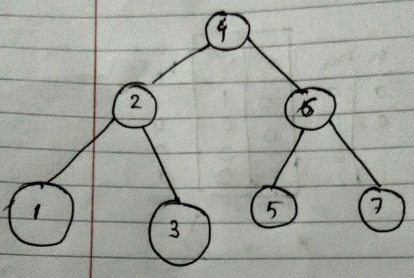 What are the advantages of an avl tree quora which takes no longer than olog n time for search operation so when n is very large number avl trees have significant advantage ccuart Image collections