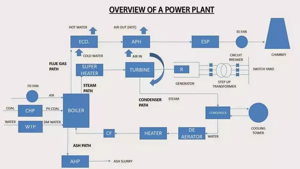 can someone give me single line diagram of a thermal power plant rh quora com solar power plant single line diagram power station line diagram