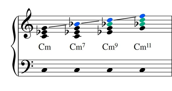 In musical chords, why is it for instance an Am9 chord not an Am2 ...