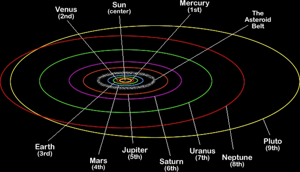 Why are the orbits of planets elliptical? - Quora