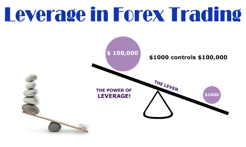 What does leverage mean in forex trading
