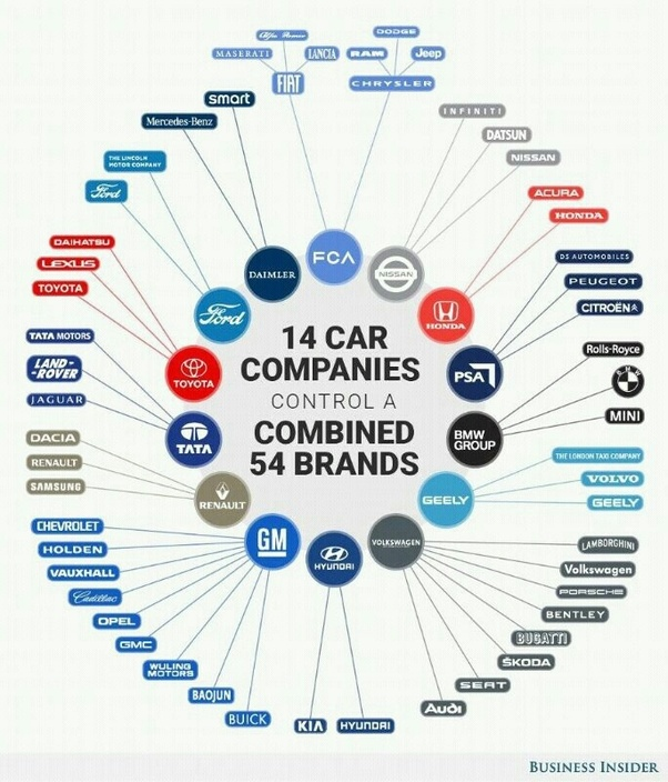 Who Owns Audi >> How Many Car Brands Does Volkswagen Own Quora