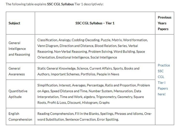 What is the mathematics syllabus for SSC CGL? - Quora