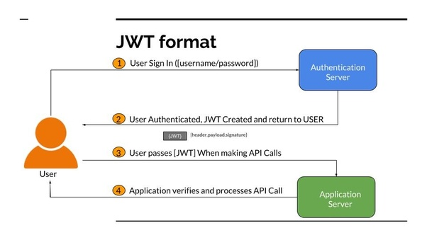 If a JWT token is self contained with all the user