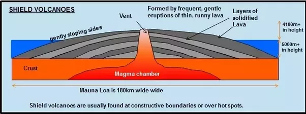 Image result for shield volcano DIAGRAM