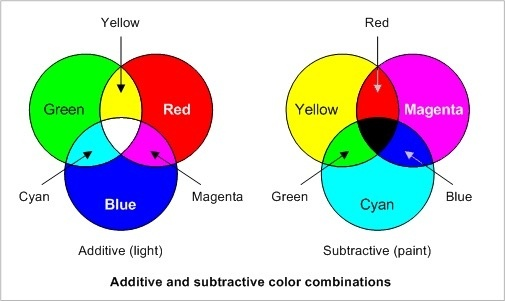 Can you combine two other colors to make red? If so, what ...