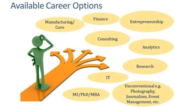 next step should be defining your career aspiration career aspiration can be want to become a researcher in nano technology group rather than want to do