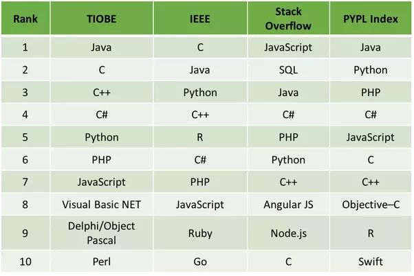 Best Programming Languages Beginners Should Learn ...