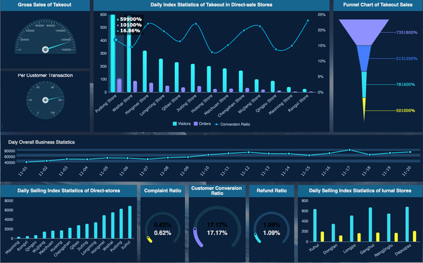 What are the best business intelligence dashboards for startups? - Quora