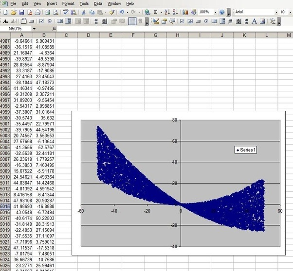Whats The Quickest Way To Generate A Simple Scatter Plot With