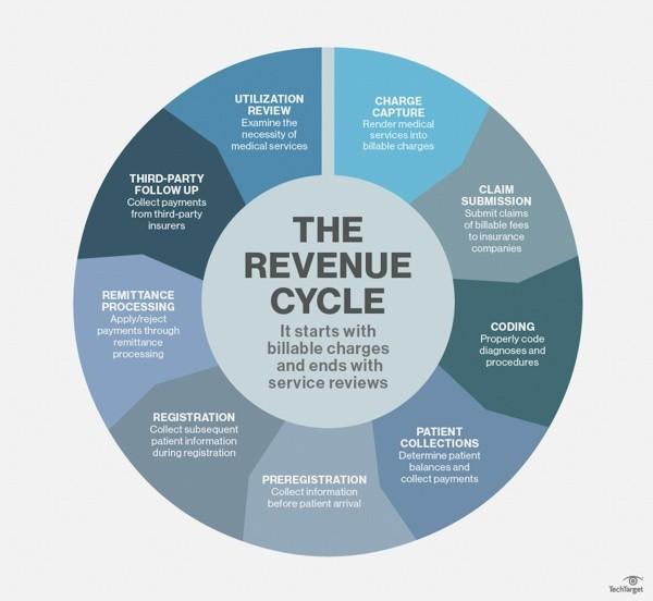 What Is Revenue Cycle Management Rcm Quora