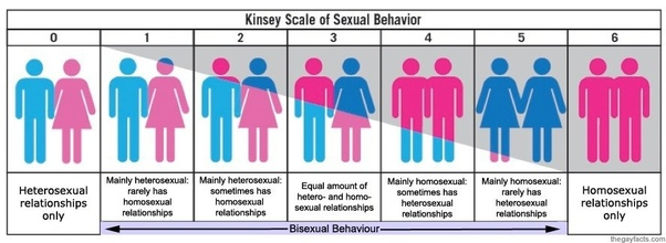 Is bisexuality a real sexuality