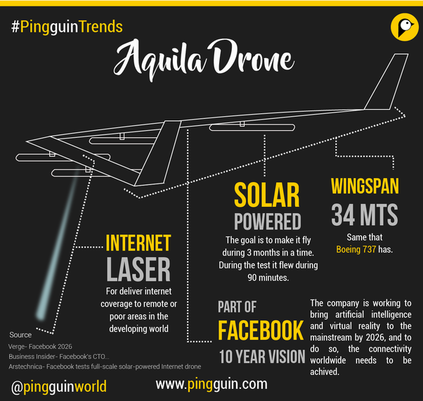 flying wing drone with How Is Aquila Different From Project Loon on Airframe The Sr 71 Blackbird furthermore Harvard Launches Robot Moth in addition Nasa Tamdar Edge further Very Unconventional Aircraft 2521636 in addition Sailors Black Shoe Brown Shoe Blue.
