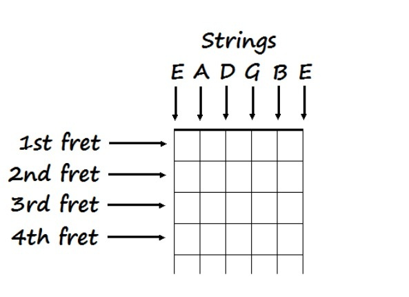 When soloing over chord changes in guitar, how do you know what key ...