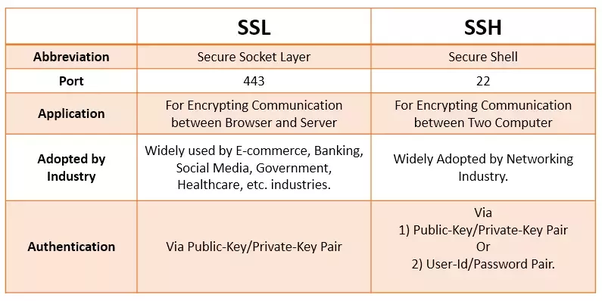 What is the difference between SSL and SSH? Are they both