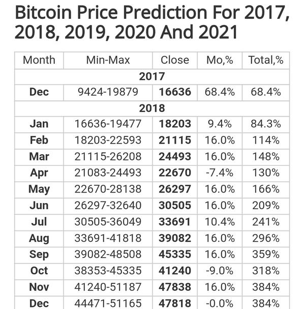 Bitcoin Prediction 2018 Quora - Earn Bitcoin Low Payout