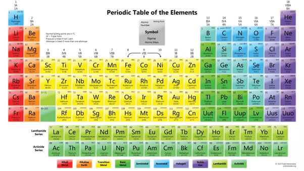 Why Is Hydrogen Not In Group 7a Quora
