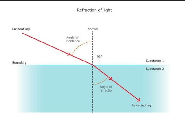What Is Refraction Of Light Quora