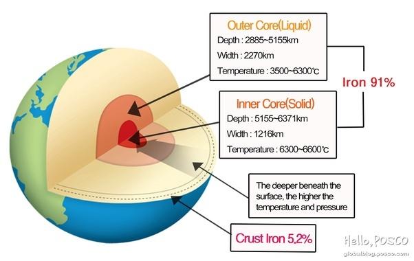 The Earth Diagram Of Iron Diy Wiring Diagrams