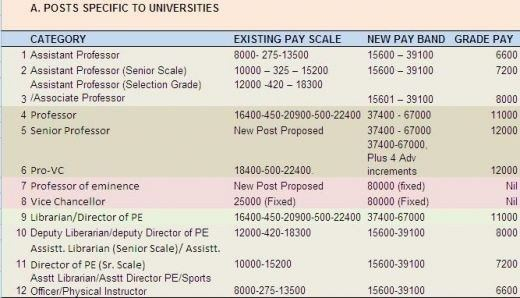 Explanation professor and pay scales