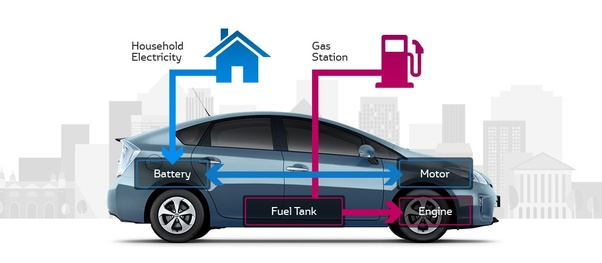 Are Hybrid Cars Good For The Environment