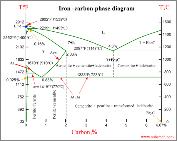 main qimg 5a9681792159f994702134abff11281c why is the carbon percentage of the iron carbon equilibrium diagram