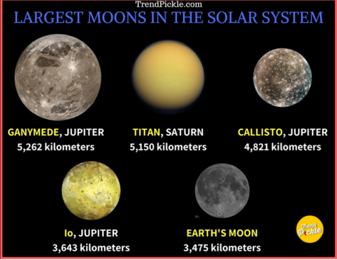 planets fewest moons - photo #20