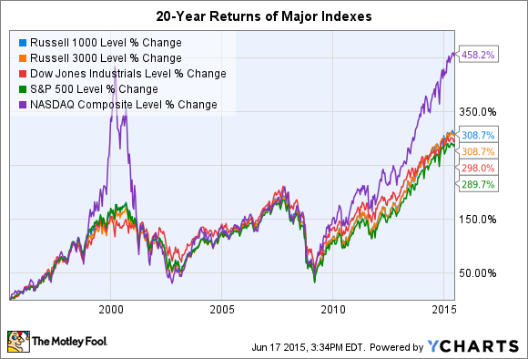 Do You Think The Us Technology Sector Etfs Will Outperform