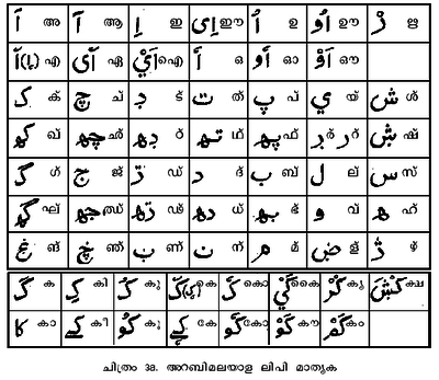 Arabic language learning in bangalore dating