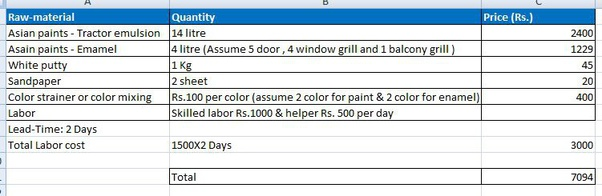 How Much Does It Cost To Paint A Wall In India Quora