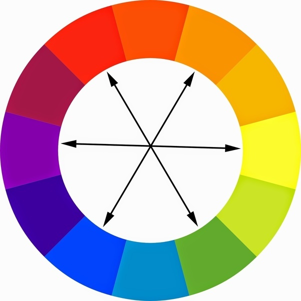 Tertiaries Are Complents To Other Tertiary Colors But It Is The Same Principle At Work