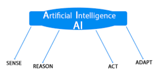 What is the best way to learn Artificial Intelligence for a beginner