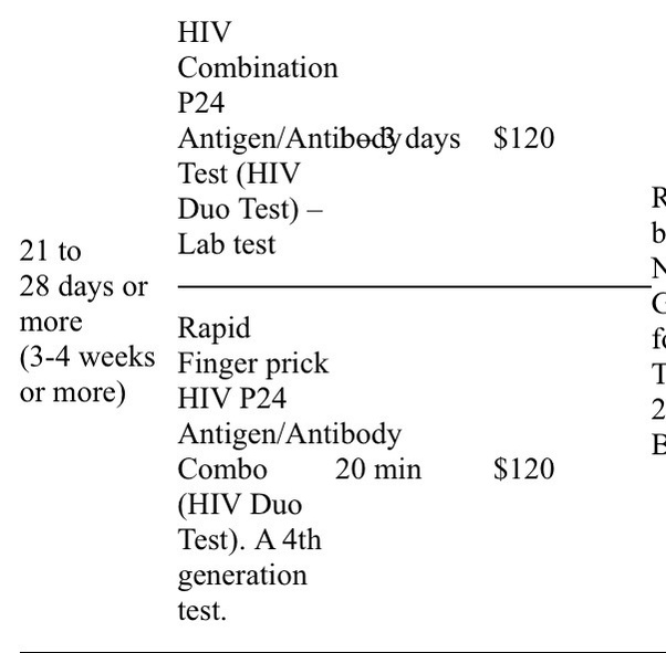 How accurate is the HIV 4th generation test after 35, 55 and