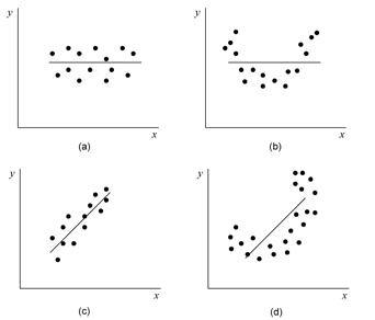linear relationship residual plot maker