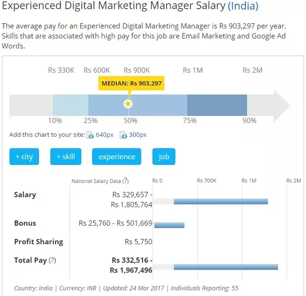 Is the salary in digital marketing limited to 50k quora sourceexperienced digital marketing manager salary india malvernweather Gallery
