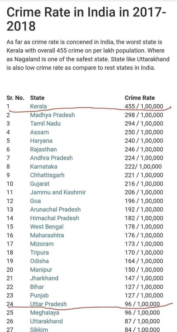 In India, what is the crime rate? - Quora